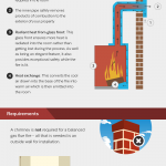 Fireplaces for Homes without a Chimney [Infographic]