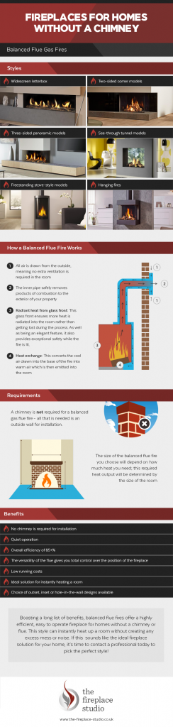Fireplaces for homes without a chimney infographic