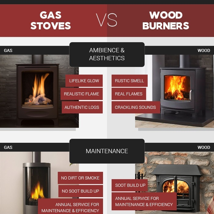 Gas Stoves vs Wood Burners
