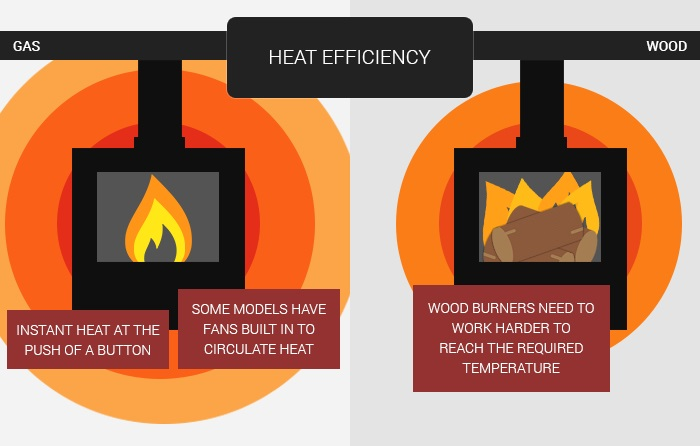heat efficiency fireplace considerations
